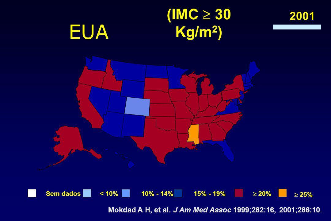 Mokdad A H, et al.J Am Med Assoc 1999;282:16, 2001;286:10.