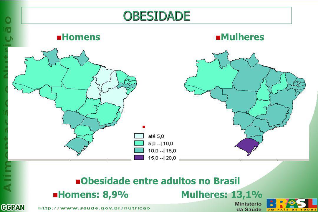 OBESIDADE n Obesidade entre adultos no Brasil n Homens: 8,9% Mulheres: 13,1% n Homens n Mulheres n Percentual: