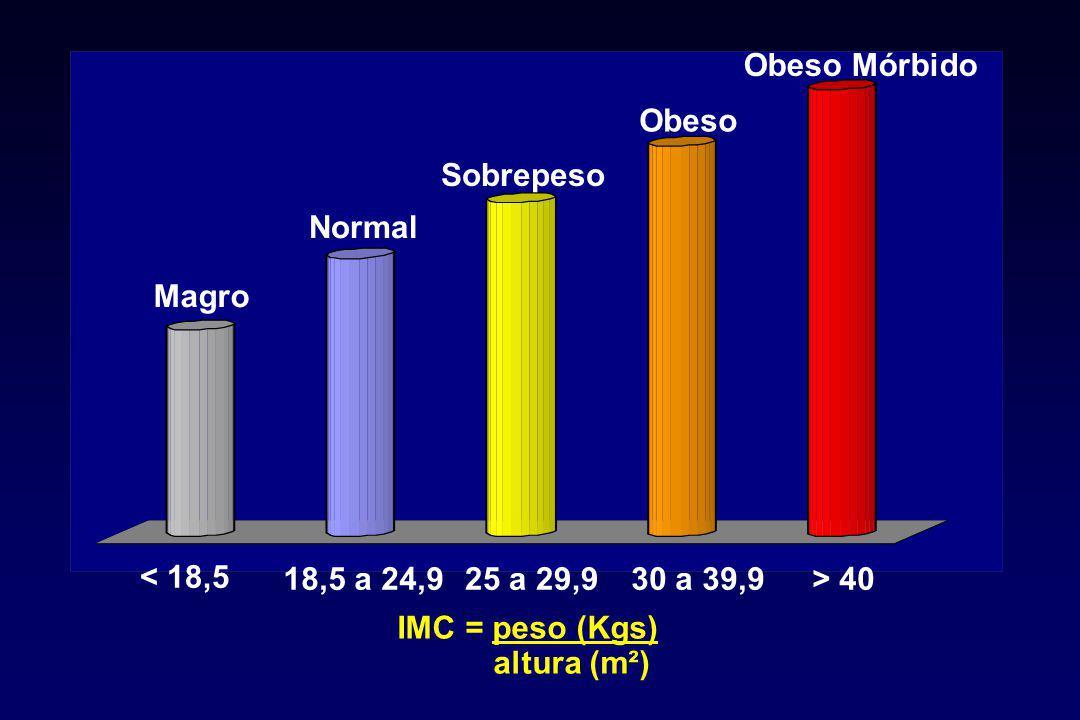 Relação entre a mudança no peso e o risco relativo para DM2, HAS, DAC e colelitíase Nurses' Health Study.