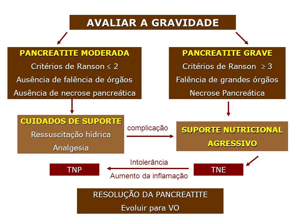 AVALIAR A GRAVIDADE PANCREATITE MODERADA Critérios de Ranson  2 Ausência de falência de órgãos Ausência de necrose pancreática PANCREATITE GRAVE Crit