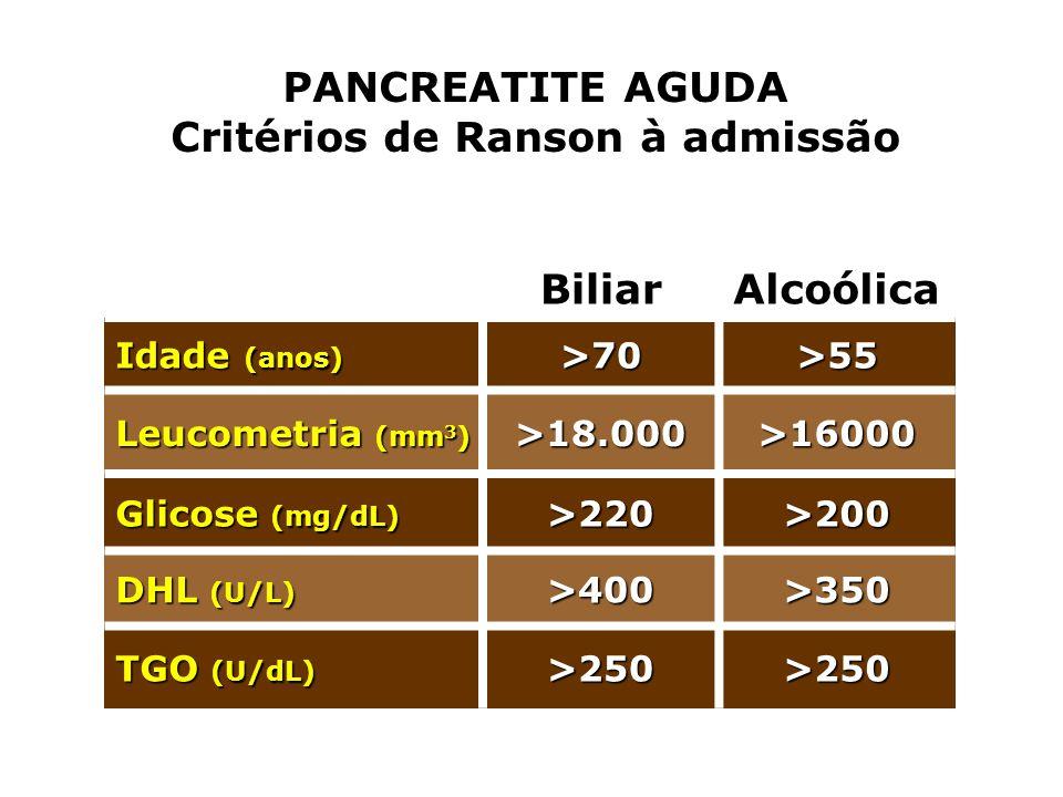 PANCREATITE AGUDA Critérios de Ranson à admissão BiliarAlcoólica Idade (anos) >70>55 Leucometria (mm 3 ) >18.000>16000 Glicose (mg/dL) >220>200 DHL (U