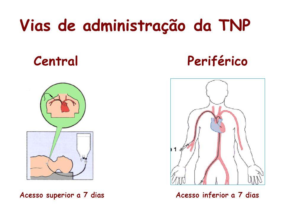 CentralPeriférico Vias de administração da TNP Acesso superior a 7 diasAcesso inferior a 7 dias