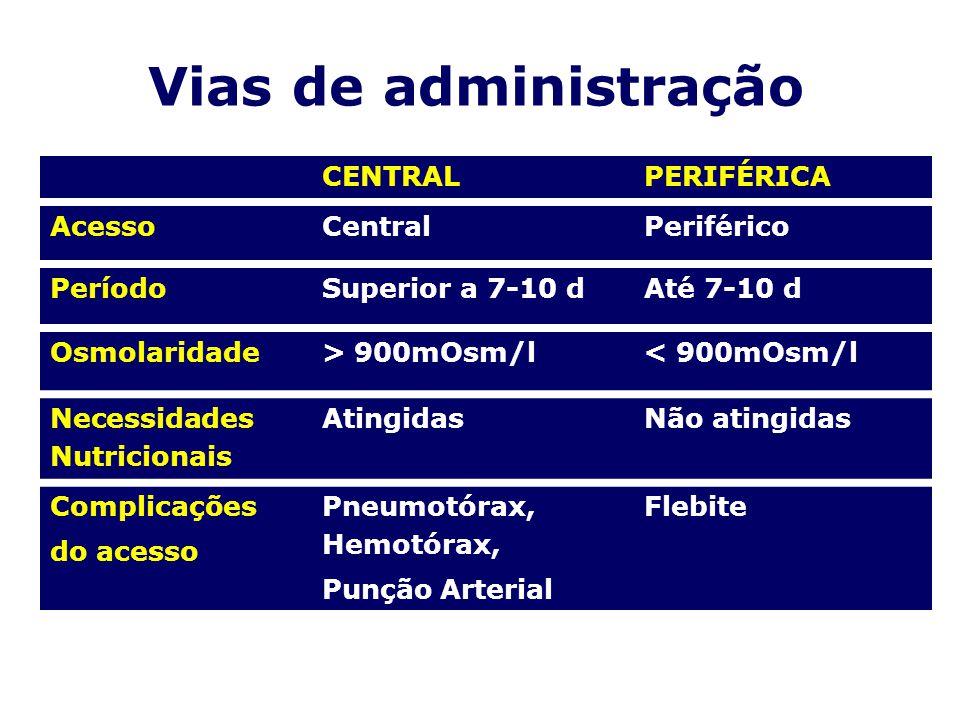 Vias de administração CENTRALPERIFÉRICA AcessoCentralPeriférico PeríodoSuperior a 7-10 dAté 7-10 d Osmolaridade> 900mOsm/l< 900mOsm/l Necessidades Nut