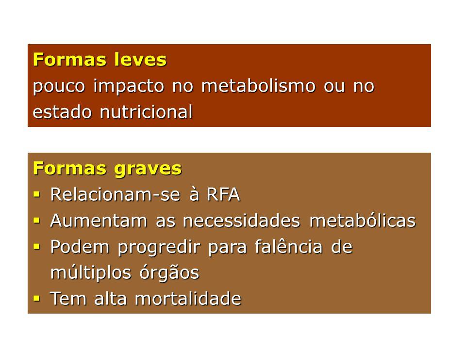 Formas graves  Relacionam-se à RFA  Aumentam as necessidades metabólicas  Podem progredir para falência de múltiplos órgãos  Tem alta mortalidade