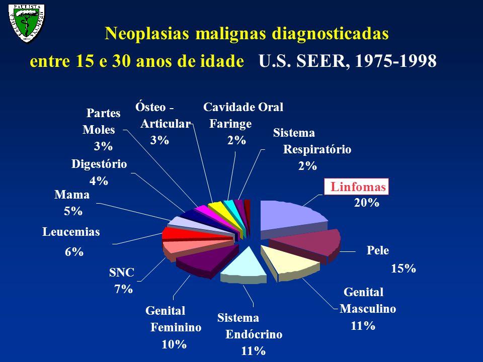 Genital Masculino 11% Sistema Endócrino 11% Pele 15% Linfomas 20% Genital Feminino 10% SNC 7% Mama 5% Leucemias 6% Partes Moles 3% Ósteo - Articular 3