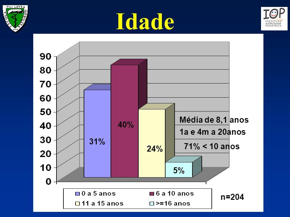 31% 40% 24% 5% n=204 Média de 8,1 anos 1a e 4m a 20anos 71% < 10 anos Idade
