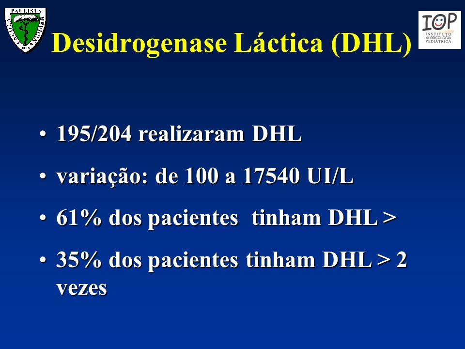 Desidrogenase Láctica (DHL) 195/204 realizaram DHL195/204 realizaram DHL variação: de 100 a 17540 UI/Lvariação: de 100 a 17540 UI/L 61% dos pacientes