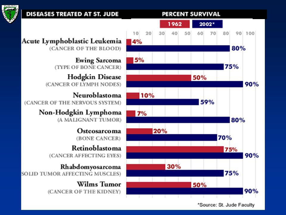 Linfomas na infância e adolescência Classificação REAL 1994 e a Classificação WHO 1995 das neoplasias hematológicas : – Combinação de achados morfológicos, imunofenotípicos, genéticos e clínicos, estratificada pela linhagem em: mielóide, linfóide, de mastócitos e histiócitos. –A classificação das neoplasias linfóides compreende : neoplasias B, T/NK e Doença de Hodgkin