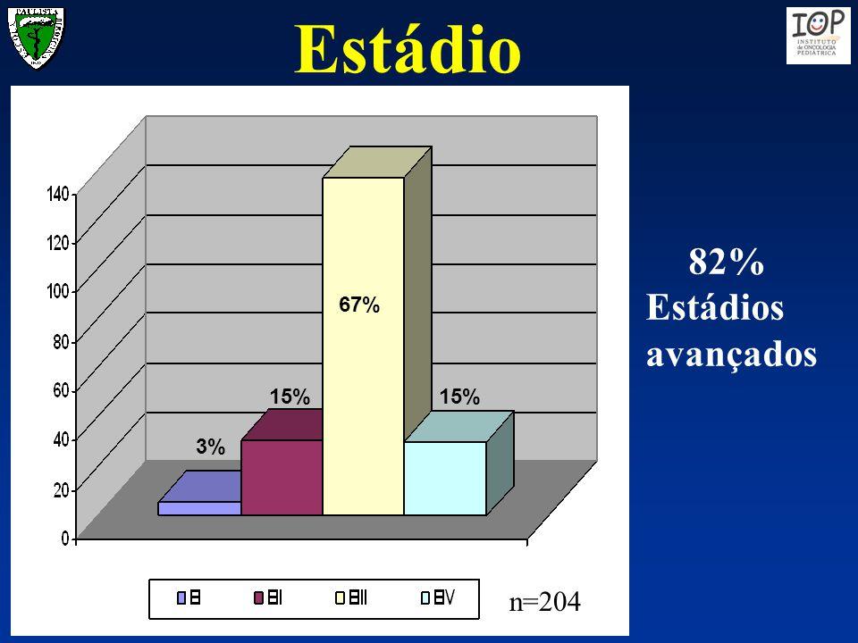 Estádio 3% 15% 67% 15% n=204 82% Estádios avançados