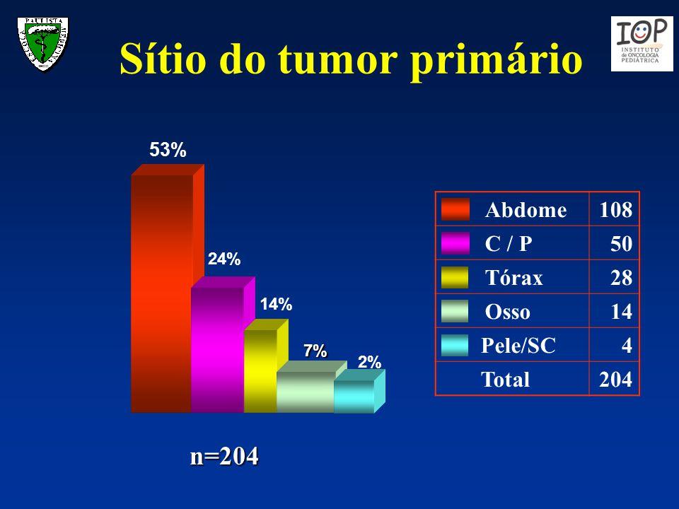 Sítio do tumor primário n=204 53% 24% 2% Abdome108 C / P50 Tórax28 Osso14 Pele/SC4 Total204 7% 14%
