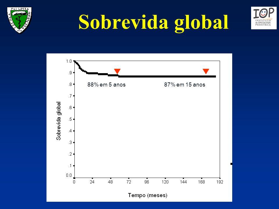 Sobrevida global 88% em 5 anos87% em 15 anos