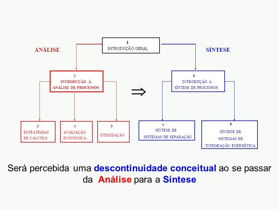 INTRODUÇÃO À SÍNTESE DE PROCESSOS 8 6 SÍNTESE DE SISTEMAS DE SEPARAÇÃO 7 SÍNTESE SÍNTESE DE SISTEMAS DE INTEGRAÇÃO ENERGÉTICA INTRODUÇÃO À ANÁLISE DE PROCESSOS 2 ESTRATÉGIAS DE CÁLCULO 3 OTIMIZAÇÃO AVALIAÇÃO ECONÔMICA 45 ANÁLISE Será percebida uma descontinuidade conceitual ao se passar da Análise para a Síntese 