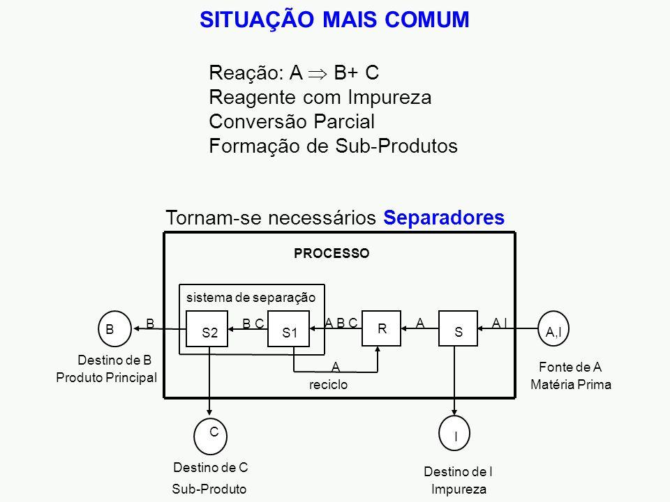 Reação: A  B+ C Reagente com Impureza Conversão Parcial Formação de Sub-Produtos PROCESSO Fonte de A R A I A IA B C Destino de I S A B Destino de B S1 C Destino de C B C S1S2 B Produto Principal Impureza Matéria Primareciclo sistema de separação Sub-Produto A,I SITUAÇÃO MAIS COMUM Tornam-se necessários Separadores