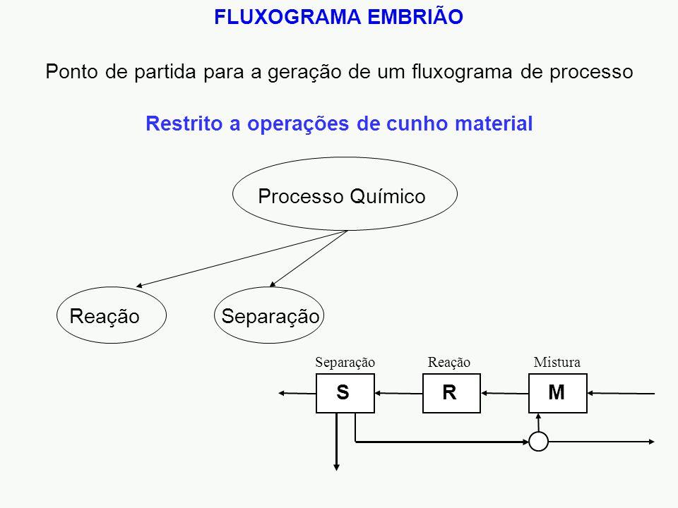 FLUXOGRAMA EMBRIÃO Restrito a operações de cunho material Ponto de partida para a geração de um fluxograma de processo Processo Químico ReaçãoSeparação SRM Mistura Reação Separação
