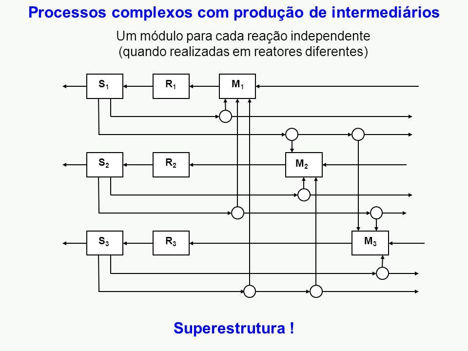Processos complexos com produção de intermediários Um módulo para cada reação independente (quando realizadas em reatores diferentes) Superestrutura !