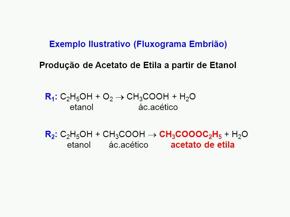 Exemplo Ilustrativo (Fluxograma Embrião) Produção de Acetato de Etila a partir de Etanol R 2 : C 2 H 5 OH + CH 3 COOH  CH 3 COOOC 2 H 5 + H 2 O etanol ác.acético acetato de etila R 1 : C 2 H 5 OH + O 2  CH 3 COOH + H 2 O etanol ác.acético