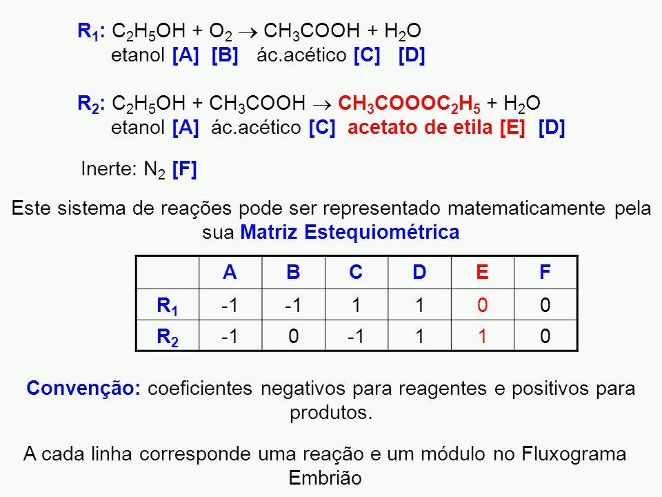 R 1 : C 2 H 5 OH + O 2  CH 3 COOH + H 2 O etanol [A] [B] ác.acético [C] [D] R 2 : C 2 H 5 OH + CH 3 COOH  CH 3 COOOC 2 H 5 + H 2 O etanol [A] ác.acético [C] acetato de etila [E] [D] ABCDEF R1R1 1100 R2R2 0 110 Este sistema de reações pode ser representado matematicamente pela sua Matriz Estequiométrica A cada linha corresponde uma reação e um módulo no Fluxograma Embrião Convenção: coeficientes negativos para reagentes e positivos para produtos.