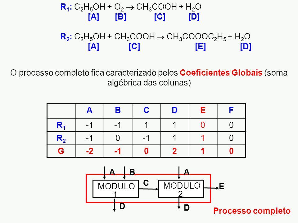 R 1 : C 2 H 5 OH + O 2  CH 3 COOH + H 2 O [A] [B] [C] [D] R 2 : C 2 H 5 OH + CH 3 COOH  CH 3 COOOC 2 H 5 + H 2 O [A] [C] [E] [D] D C E MODULO 2 1 AA D B Processo completo ABCDEF R1R1 1100 R2R2 0 110 G-20210 O processo completo fica caracterizado pelos Coeficientes Globais (soma algébrica das colunas)