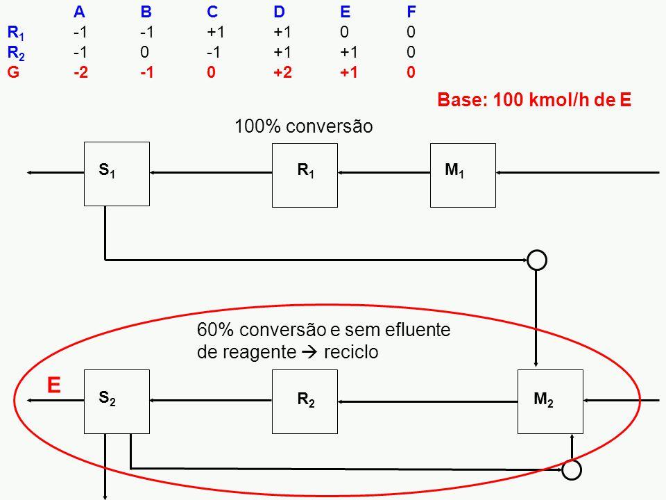 S1S1 R1R1 M1M1 S2S2 R2R2 M2M2 ABCDEF R 1 -1-1+1+100 R 2 -10-1+1+10 G-2-10+2+10 100% conversão 60% conversão e sem efluente de reagente  reciclo E Base: 100 kmol/h de E