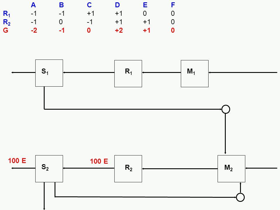 100 E S1S1 R1R1 M1M1 S2S2 R2R2 M2M2 ABCDEF R 1 -1-1+1+100 R 2 -10-1+1+10 G-2-10+2+10 100 E