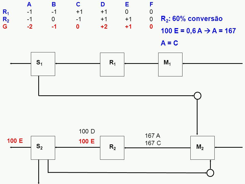 100 E S1S1 R1R1 M1M1 S2S2 R2R2 M2M2 ABCDEF R 1 -1-1+1+100 R 2 -10-1+1+10 G-2-10+2+10 100 E 100 D 167 A 167 C R 2 : 60% conversão 100 E = 0,6 A  A = 167 A = C