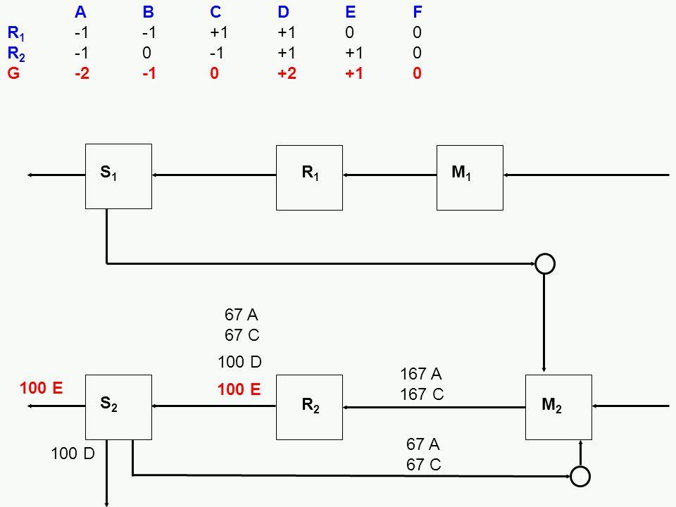 100 E S1S1 R1R1 M1M1 S2S2 R2R2 M2M2 ABCDEF R 1 -1-1+1+100 R 2 -10-1+1+10 G-2-10+2+10 100 E 100 D 167 A 167 C 67 A 67 C 100 D