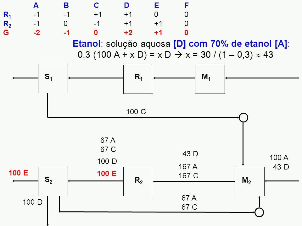 100 E S1S1 R1R1 M1M1 S2S2 R2R2 M2M2 ABCDEF R 1 -1-1+1+100 R 2 -10-1+1+10 G-2-10+2+10 100 E 100 D 167 A 167 C 67 A 67 C 100 D 100 A 43 D 100 C Etanol: solução aquosa [D] com 70% de etanol [A]: 0,3 (100 A + x D) = x D  x = 30 / (1 – 0,3)  43 43 D