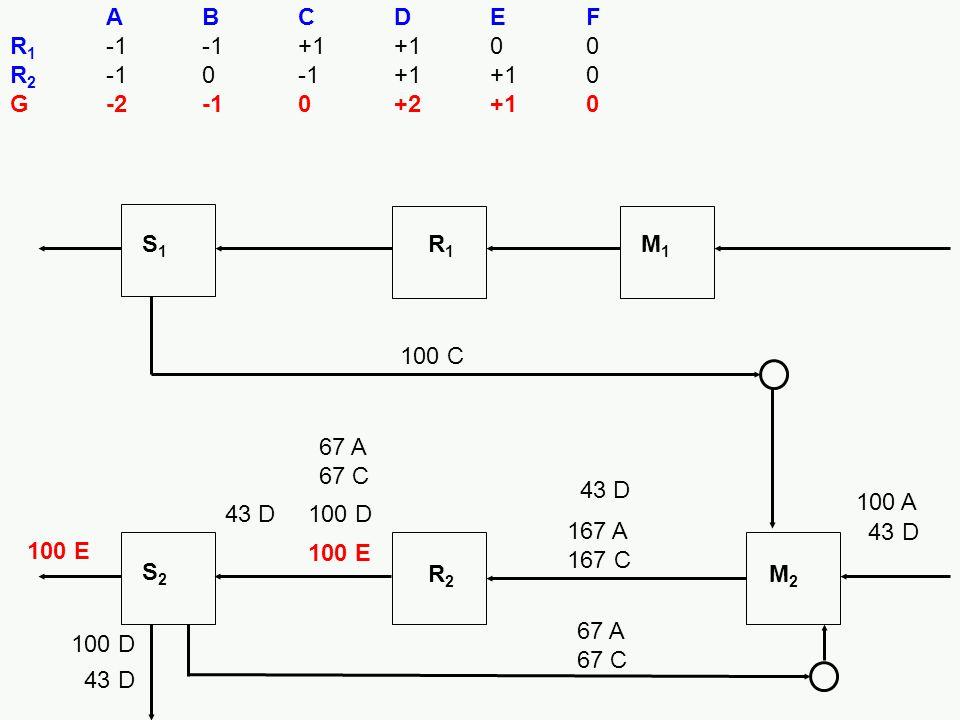 100 E S1S1 R1R1 M1M1 S2S2 R2R2 M2M2 ABCDEF R 1 -1-1+1+100 R 2 -10-1+1+10 G-2-10+2+10 100 E 100 D 167 A 167 C 67 A 67 C 100 D 100 A 43 D 100 C 43 D