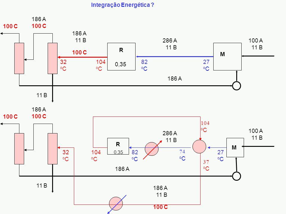 100 A 11 B R M 286 A 11 B 186 A 100 C 186 A 11 B 0,35 27 o C 82 o C 104 o C 32 o C 100 C 11 B 186 A 100 C Integração Energética ? 74 o C 104 o C 37 o