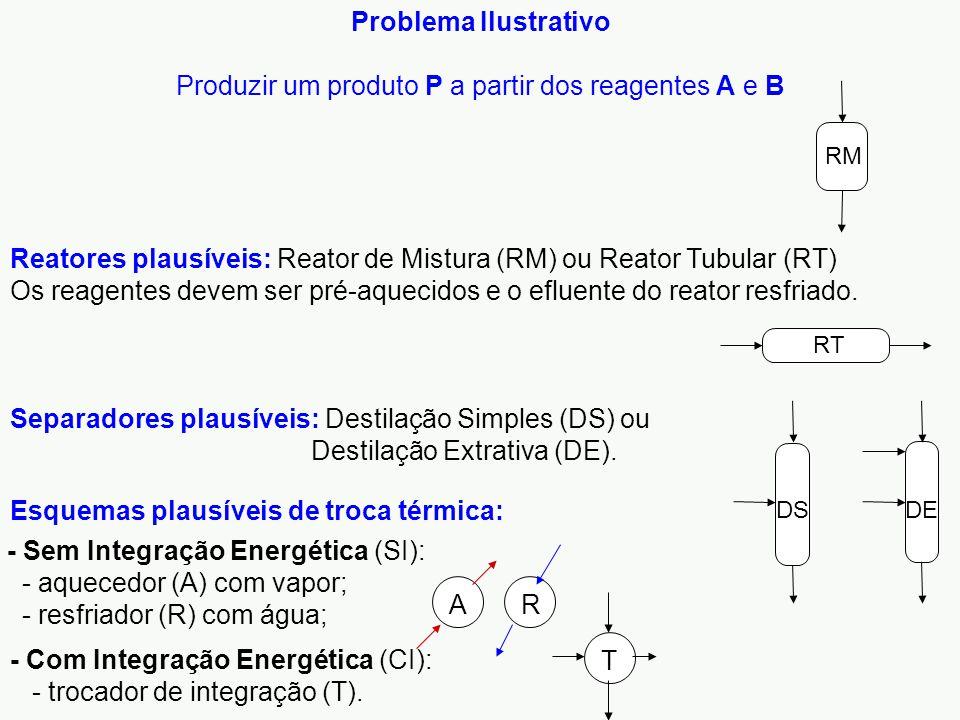 Problema Ilustrativo Produzir um produto P a partir dos reagentes A e B - Com Integração Energética (CI): - trocador de integração (T).