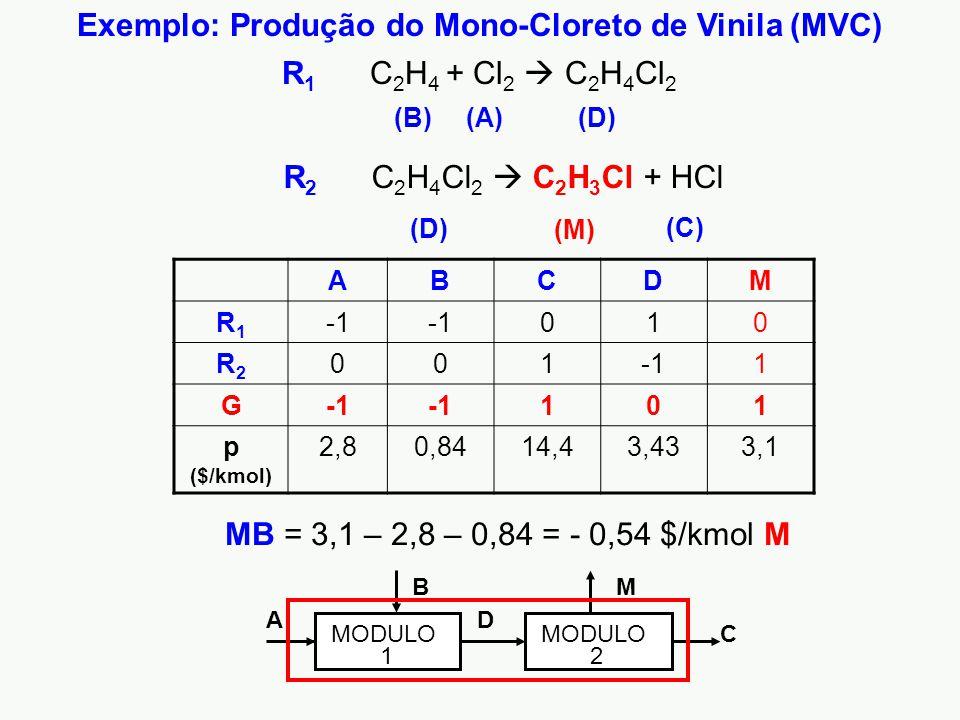 Exemplo: Produção do Mono-Cloreto de Vinila (MVC) (C) (M) R 1 C 2 H 4 + Cl 2  C 2 H 4 Cl 2 R 2 C 2 H 4 Cl 2  C 2 H 3 Cl + HCl (A)(B)(D) ABCDM R1R1 010 R2R2 001 1 G 101 p ($/kmol) 2,80,8414,43,433,1 MB = 3,1 – 2,8 – 0,84 = - 0,54 $/kmol M A B D M C MODULO 2 1