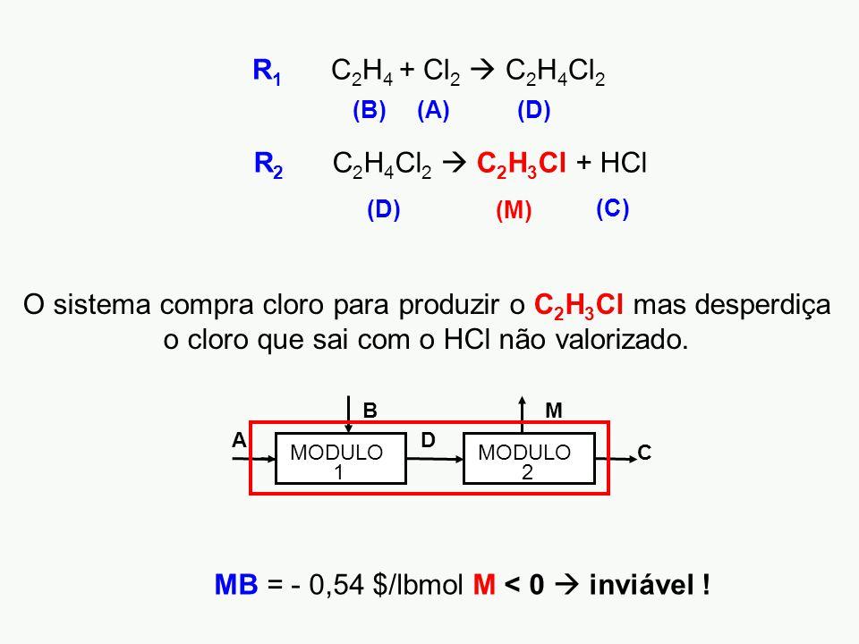 (C) (M) R 1 C 2 H 4 + Cl 2  C 2 H 4 Cl 2 R 2 C 2 H 4 Cl 2  C 2 H 3 Cl + HCl (A)(B)(D) MB = - 0,54 $/lbmol M < 0  inviável .
