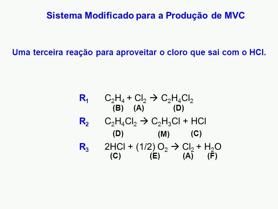 Sistema Modificado para a Produção de MVC R 3 2HCl + (1/2) O 2  Cl 2 + H 2 O (A)(C)(F)(E) (C) (M) R 1 C 2 H 4 + Cl 2  C 2 H 4 Cl 2 R 2 C 2 H 4 Cl 2  C 2 H 3 Cl + HCl (A)(B)(D) Uma terceira reação para aproveitar o cloro que sai com o HCl.