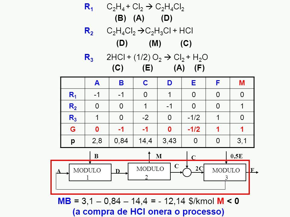 MB = 3,1 – 0,84 – 14,4 = - 12,14 $/kmol M < 0 (a compra de HCl onera o processo) A B D M F 2C 0,5E C MODULO 1 3 2 C ABCDEFM R1R1 01000 R2R2 001 001 R3R3 10-20-1/210 G0 0-1/211 p2,80,8414,43,43 003,1 R 3 2HCl + (1/2) O 2  Cl 2 + H 2 O (A)(C)(F)(E) (C)(M) R 1 C 2 H 4 + Cl 2  C 2 H 4 Cl 2 R 2 C 2 H 4 Cl 2  C 2 H 3 Cl + HCl (A)(B)(D)