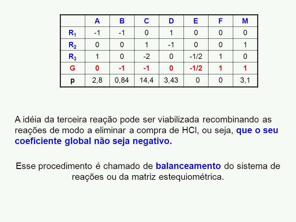 ABCDEFM R1R1 01000 R2R2 001 001 R3R3 10-20-1/210 G0 0-1/211 p2,80,8414,43,43 003,1 A idéia da terceira reação pode ser viabilizada recombinando as reações de modo a eliminar a compra de HCl, ou seja, que o seu coeficiente global não seja negativo.