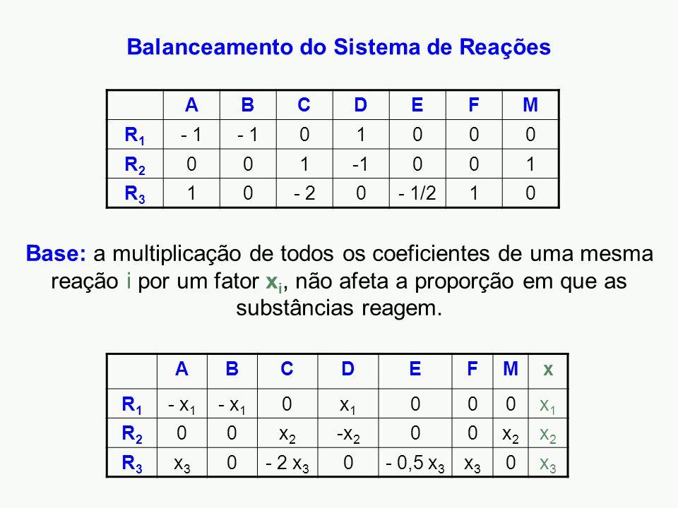 Balanceamento do Sistema de Reações ABCDEFM R1R1 - 1 01000 R2R2 001 001 R3R3 10- 20- 1/210 ABCDEFMx R1R1 - x 1 0x1x1 000x1x1 R2R2 00x2x2 -x 2 00x2x2 x2x2 R3R3 x3x3 0- 2 x 3 0- 0,5 x 3 x3x3 0x3x3 Base: a multiplicação de todos os coeficientes de uma mesma reação i por um fator x i, não afeta a proporção em que as substâncias reagem.