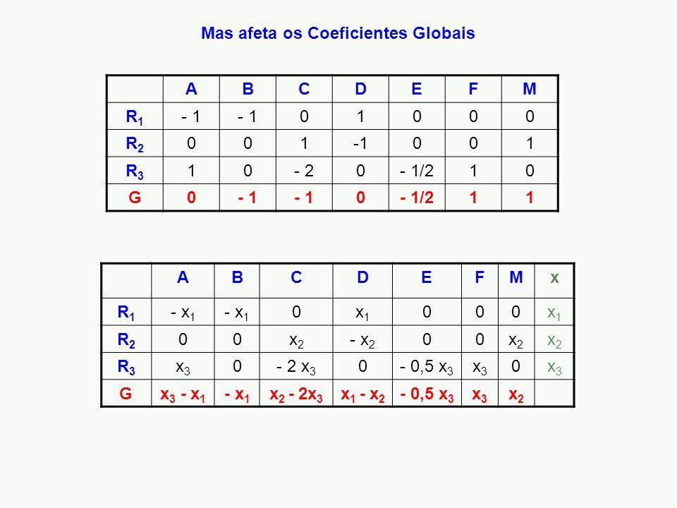 Mas afeta os Coeficientes Globais ABCDEFM R1R1 - 1 01000 R2R2 001 001 R3R3 10- 20- 1/210 G0- 1 0- 1/211 ABCDEFMx R1R1 - x 1 0x1x1 000x1x1 R2R2 00x2x2 - x 2 00x2x2 x2x2 R3R3 x3x3 0- 2 x 3 0- 0,5 x 3 x3x3 0x3x3 Gx 3 - x 1 - x 1 x 2 - 2x 3 x 1 - x 2 - 0,5 x 3 x3x3 x2x2