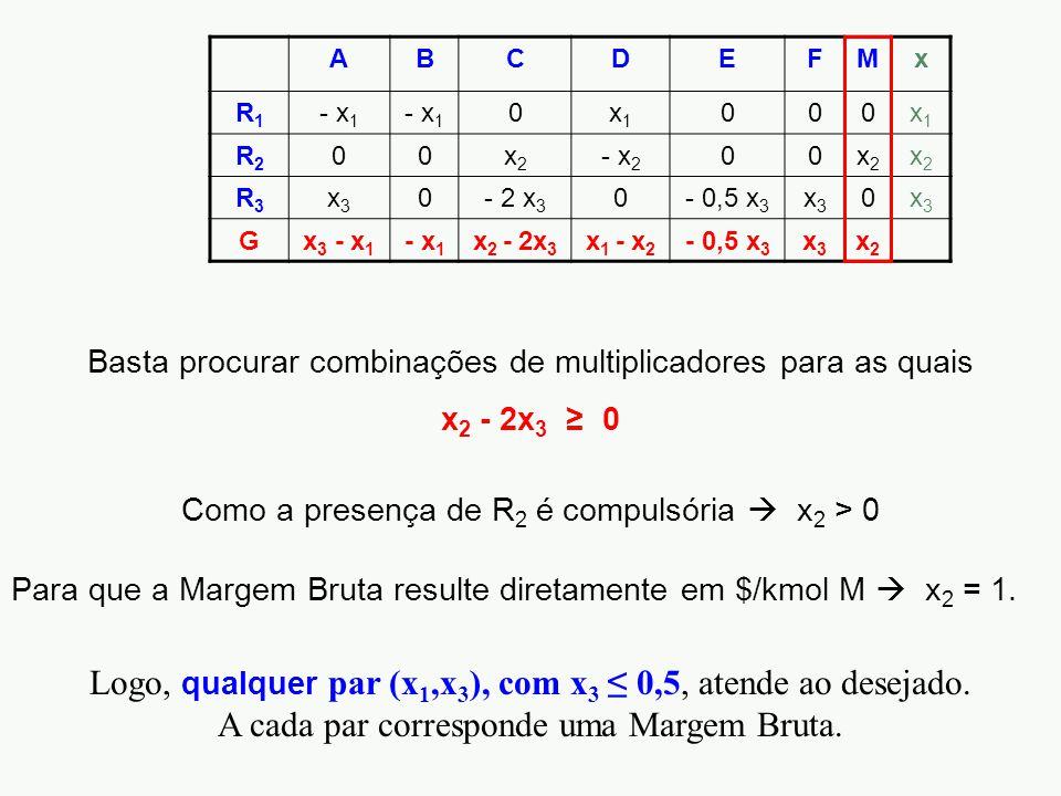 ABCDEFMx R1R1 - x 1 0x1x1 000x1x1 R2R2 00x2x2 - x 2 00x2x2 x2x2 R3R3 x3x3 0- 2 x 3 0- 0,5 x 3 x3x3 0x3x3 Gx 3 - x 1 - x 1 x 2 - 2x 3 x 1 - x 2 - 0,5 x 3 x3x3 x2x2 Basta procurar combinações de multiplicadores para as quais x 2 - 2x 3 ≥ 0 Como a presença de R 2 é compulsória  x 2 > 0 Para que a Margem Bruta resulte diretamente em $/kmol M  x 2 = 1.