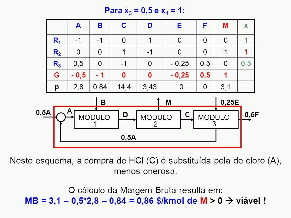 ABCDEFMx R1R1 010001 R2R2 001 0011 R3R3 0,50-10- 0,250,50 G- 0,5- 100- 0,250,51 p2,80,8414,43,43 003,1 B D M C 0,25E 0,5A A 0,5F MODULO 12 3 Neste esquema, a compra de HCl (C) é substituída pela de cloro (A), menos onerosa.