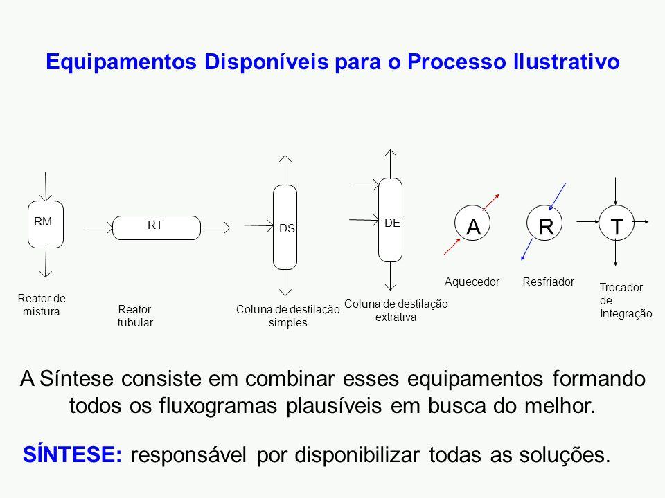 Equipamentos Disponíveis para o Processo Ilustrativo RM Reator de mistura RT Reator tubular DS Coluna de destilação simples DE Coluna de destilação ex