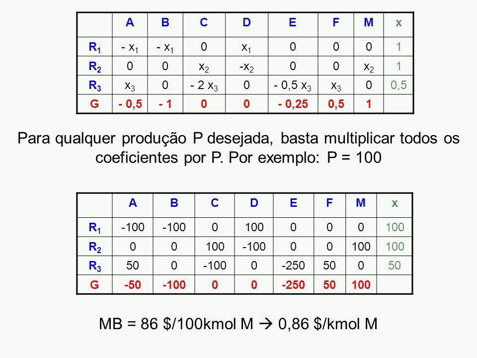 ABCDEFMx R1R1 - x 1 0x1x1 0001 R2R2 00x2x2 -x 2 00x2x2 1 R3R3 x3x3 0- 2 x 3 0- 0,5 x 3 x3x3 00,5 G- 0,5- 100- 0,250,51 Para qualquer produção P desejada, basta multiplicar todos os coeficientes por P.