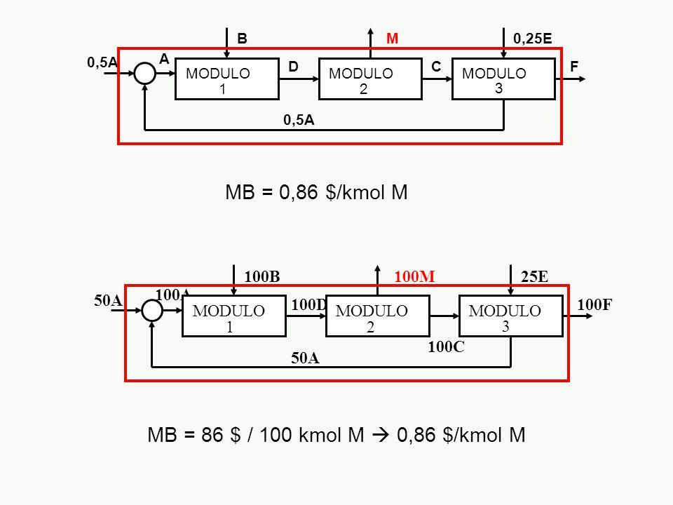 B D M C 0,25E 0,5A A F MODULO 12 3 100B 100D 100M 100C 25E 50A 100A 50A 100F MODULO 12 3 MB = 0,86 $/kmol M MB = 86 $ / 100 kmol M  0,86 $/kmol M