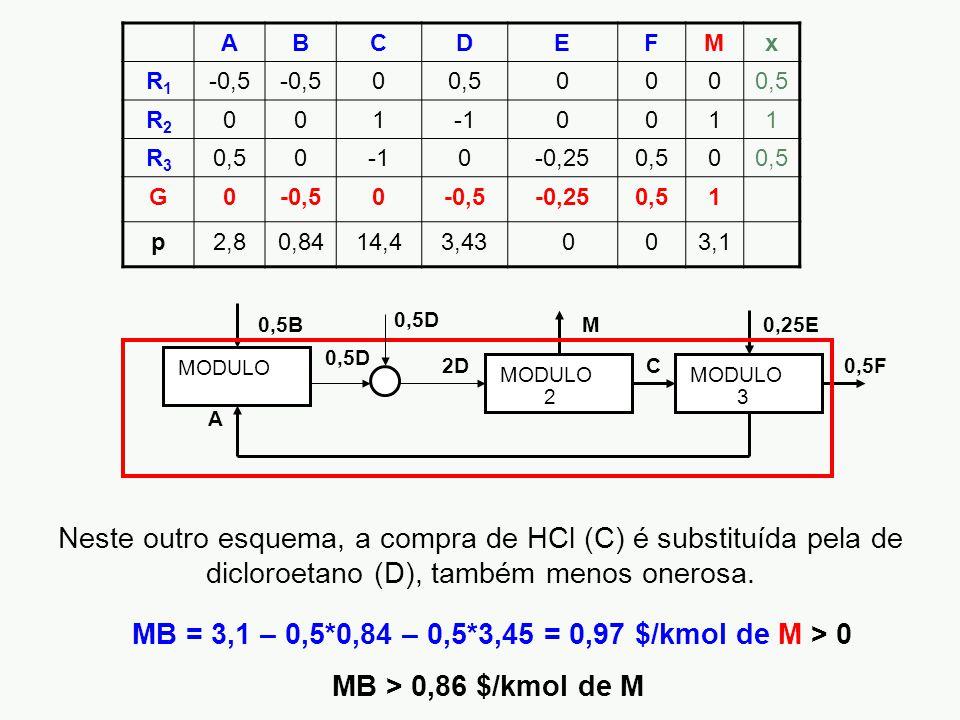 ABCDEFMx R1R1 -0,5 00,5000 R2R2 0010011 R3R3 0,500-0,250,50 G0-0,50 -0,250,51 p2,80,8414,43,43 003,1 0,5B 2D M C 0,25E A 0,5F MODULO 2 3 0,5D Neste outro esquema, a compra de HCl (C) é substituída pela de dicloroetano (D), também menos onerosa.