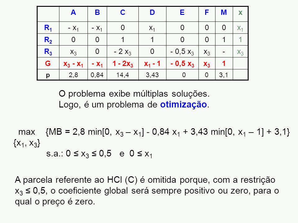 ABCDEFMx R1R1 - x 1 0x1x1 000x1x1 R2R2 00110011 R3R3 x3x3 0- 2 x 3 0- 0,5 x 3 x3x3 -x3x3 Gx 3 - x 1 - x 1 1 - 2x 3 x 1 - 1- 0,5 x 3 x3x3 1 p2,80,8414,43,43 003,1 O problema exibe múltiplas soluções.