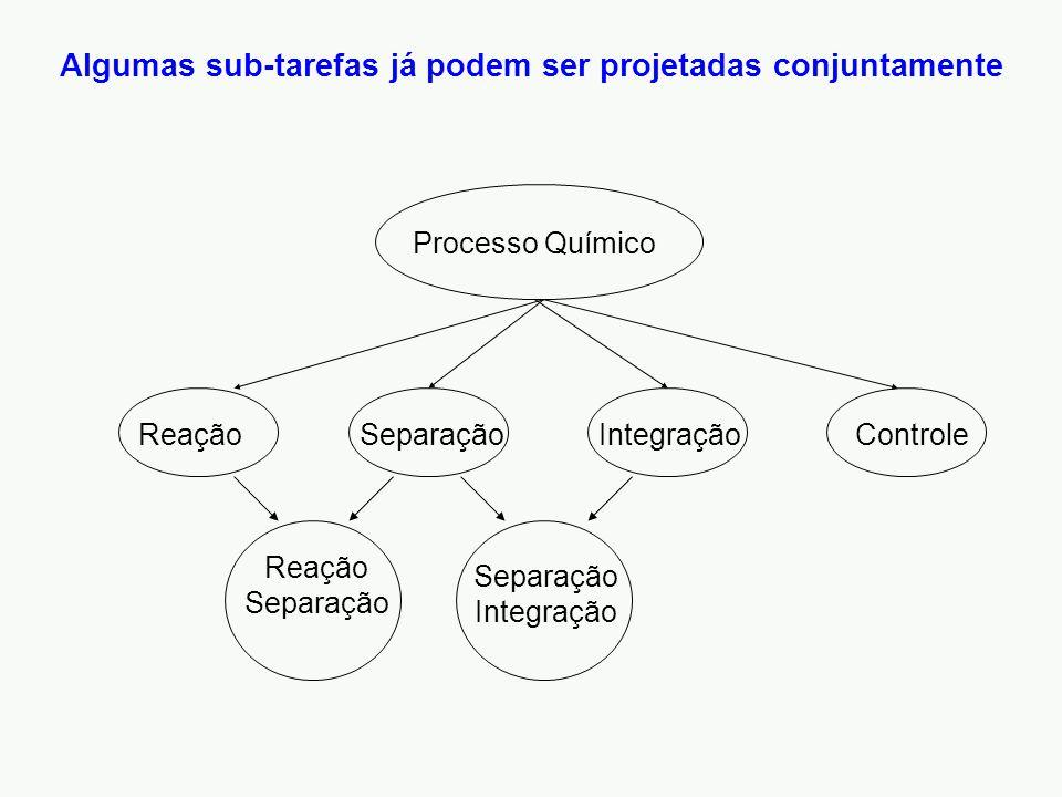 Processo Químico ReaçãoSeparaçãoIntegraçãoControle Reação Separação Separação Integração Algumas sub-tarefas já podem ser projetadas conjuntamente