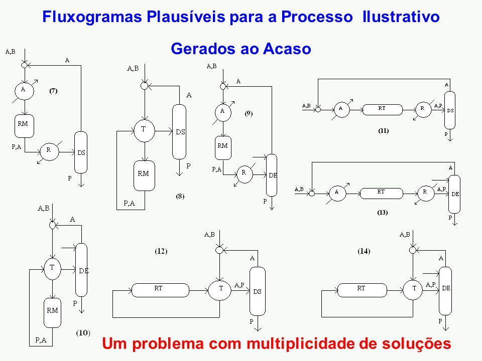 Fluxogramas Plausíveis para a Processo Ilustrativo Gerados ao Acaso Um problema com multiplicidade de soluções