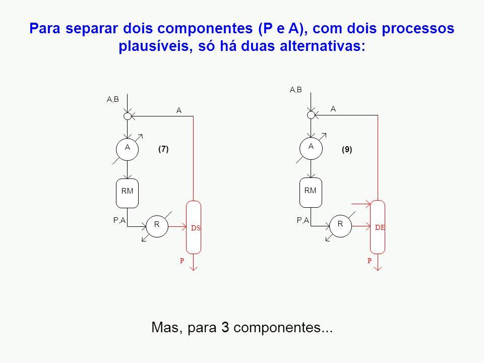 Para separar dois componentes (P e A), com dois processos plausíveis, só há duas alternativas: DS P RM R A A,B P,A A (7) P DE RM R A A,B P,A A (9) Mas, para 3 componentes...