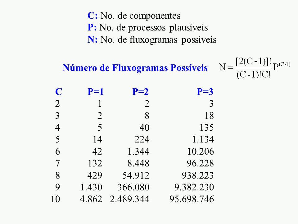 Número de Fluxogramas Possíveis C P=1 P=2 P=3 2 1 2 3 3 2 8 18 4 5 40 135 5 14 224 1.134 6 42 1.344 10.206 7 132 8.448 96.228 8 429 54.912 938.223 91.