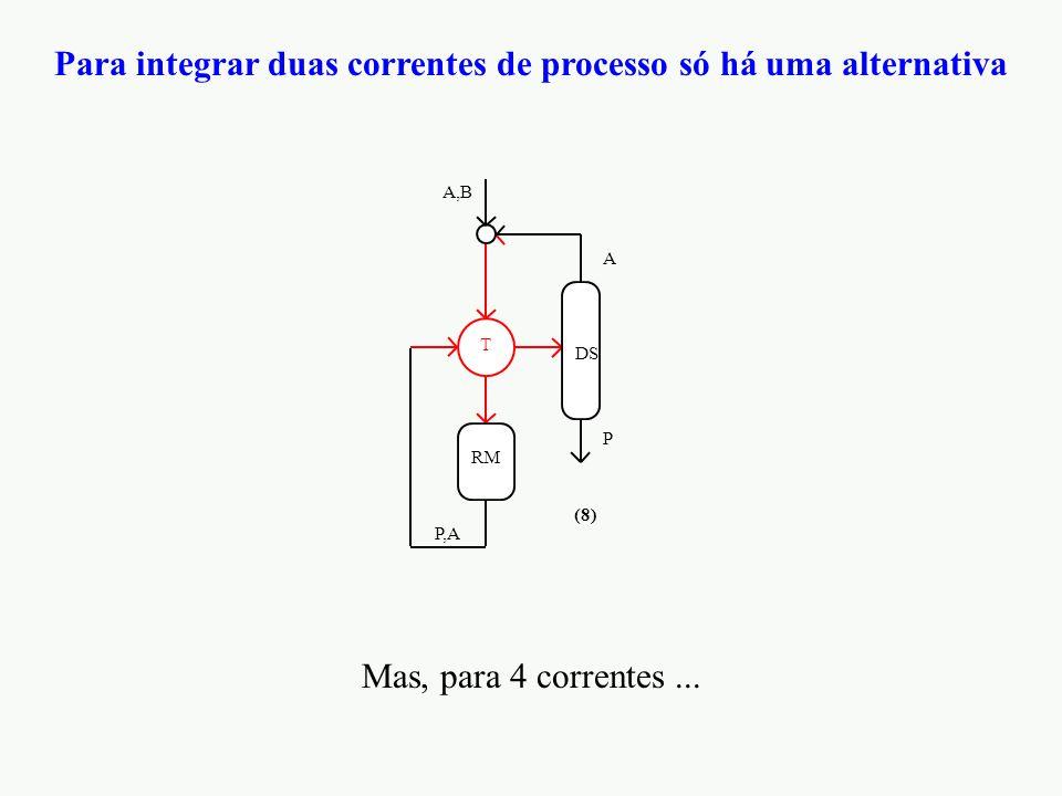 Para integrar duas correntes de processo só há uma alternativa T RM A,B P,A DS P A (8) Mas, para 4 correntes...