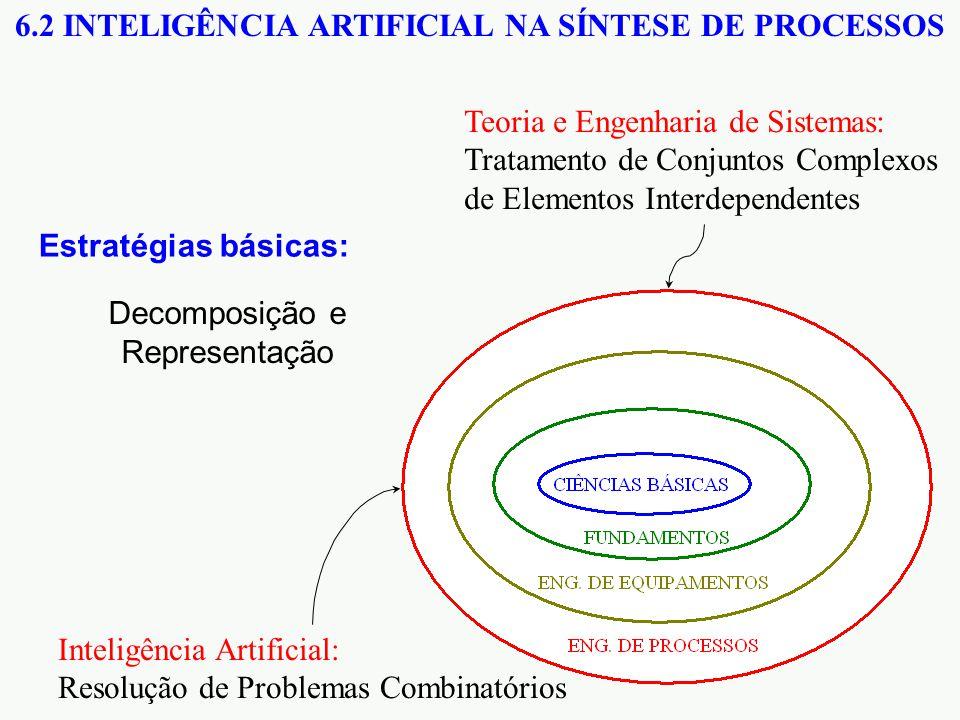Teoria e Engenharia de Sistemas: Tratamento de Conjuntos Complexos de Elementos Interdependentes Inteligência Artificial: Resolução de Problemas Combinatórios 6.2 INTELIGÊNCIA ARTIFICIAL NA SÍNTESE DE PROCESSOS Estratégias básicas: Decomposição e Representação